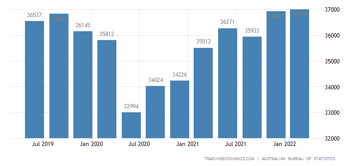 Australia GDP From Construction