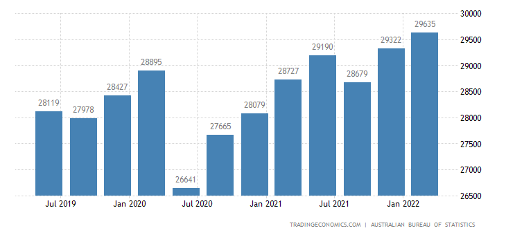 Australia GDP From Manufacturing