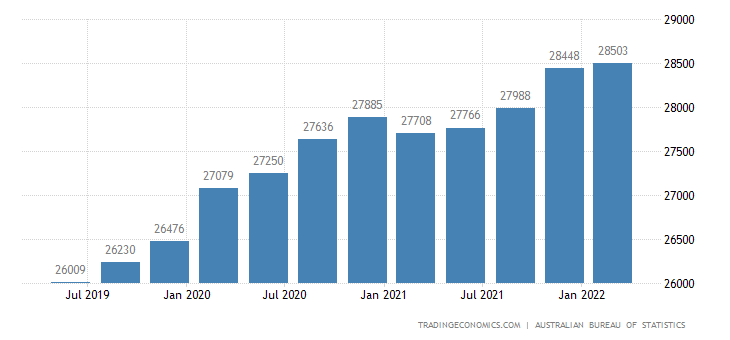 Australia GDP From Public Administration
