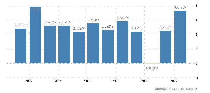 australia gdp growth annual percent wb data