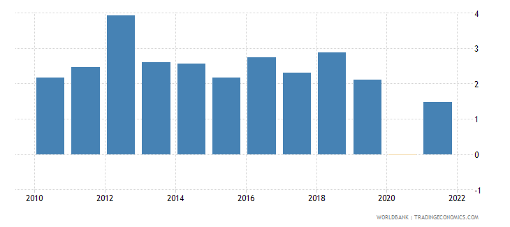 australia gdp growth annual percent wb data