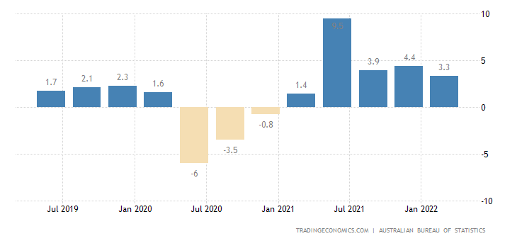 Australia GDP Annual Growth Rate