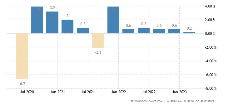 Australia GDP Growth Rate