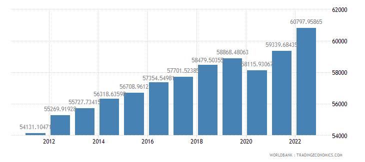 australia gdp per capita constant 2000 us dollar wb data