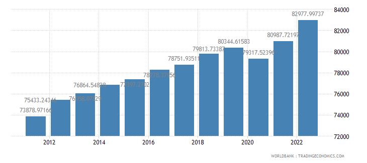 australia gdp per capita constant lcu wb data