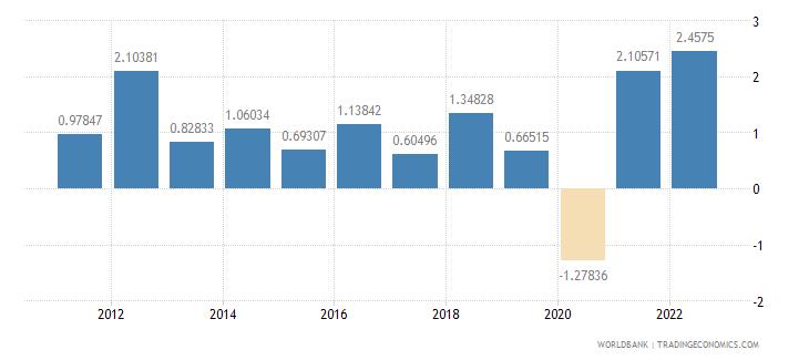 australia gdp per capita growth annual percent wb data
