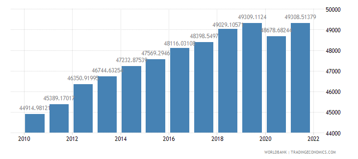 australia gdp per capita ppp constant 2005 international dollar wb data