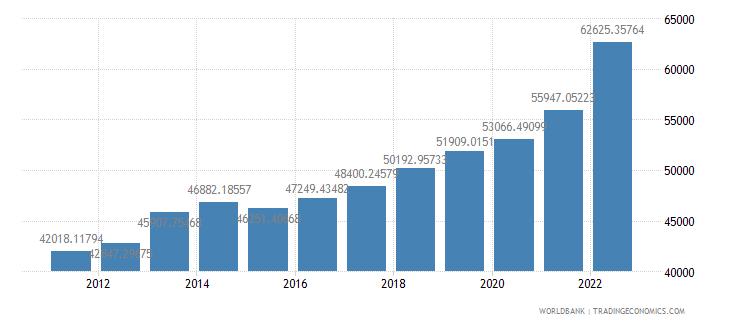 australia gdp per capita ppp us dollar wb data