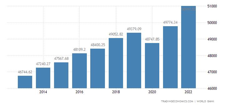 Australia GDP per capita PPP