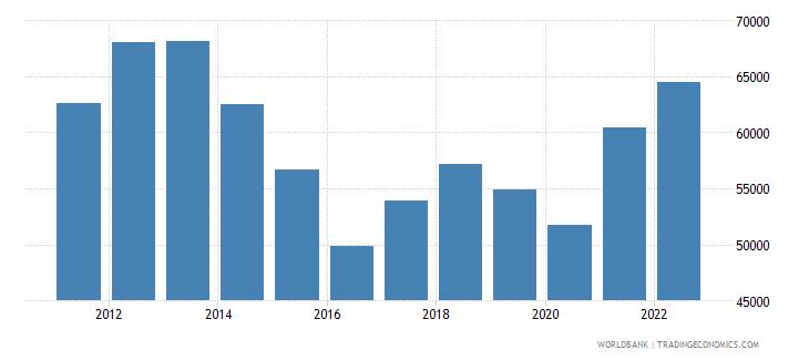 australia gdp per capita us dollar wb data
