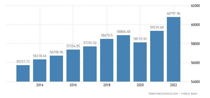 Australia GDP per capita | 2019 | Data | Chart | Calendar | Forecast | News