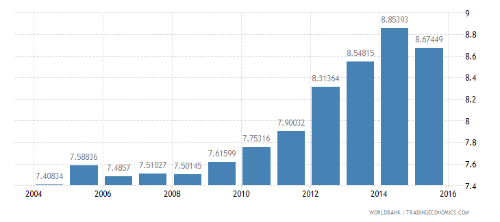 australia gdp per unit of energy use constant 2005 ppp dollar per kg of oil equivalent wb data