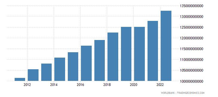 australia gdp ppp constant 2005 international dollar wb data