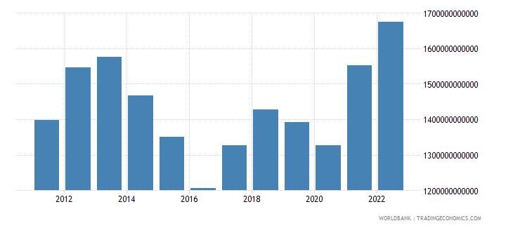 australia gdp us dollar wb data