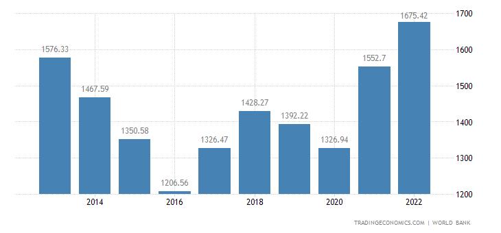 Australia GDP