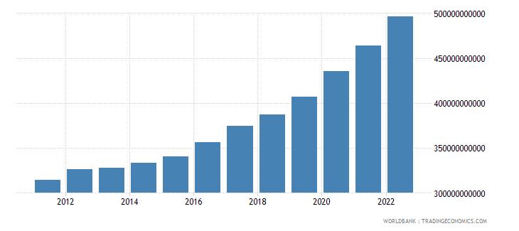 australia general government final consumption expenditure constant lcu wb data