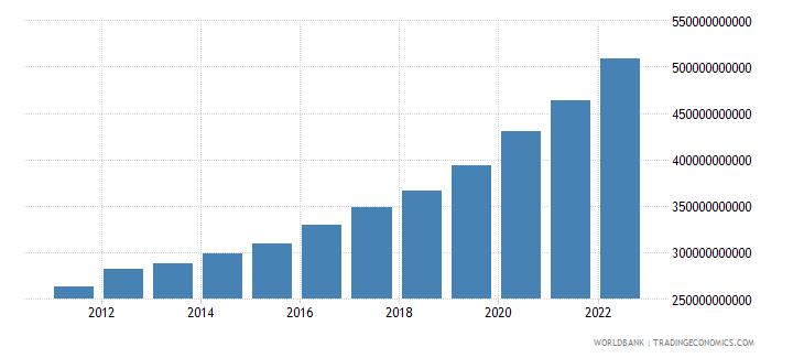 australia general government final consumption expenditure current lcu wb data
