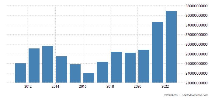 australia general government final consumption expenditure us dollar wb data