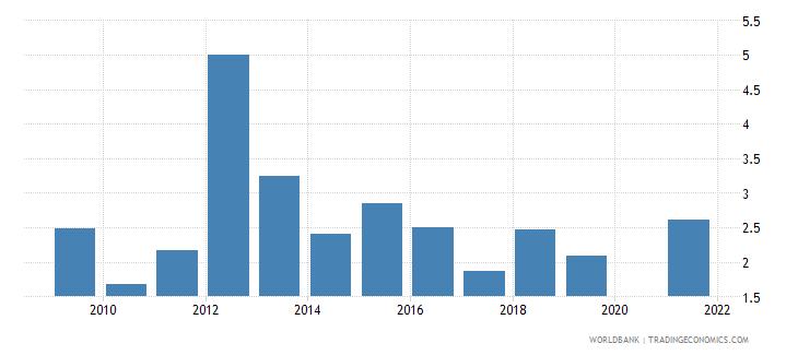 australia gni growth annual percent wb data