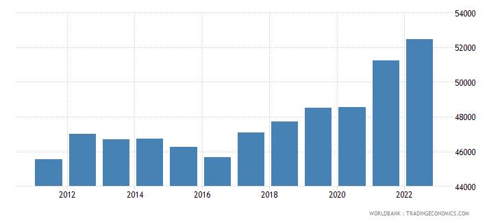 australia gni per capita ppp constant 2011 international $ wb data