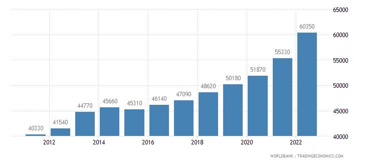 australia gni per capita ppp us dollar wb data