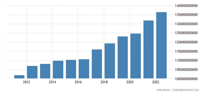 australia gni ppp constant 2011 international $ wb data
