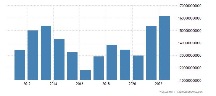 australia gni us dollar wb data