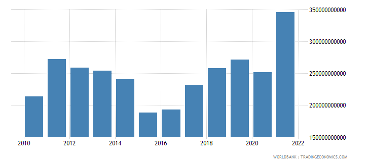 australia goods exports bop us dollar wb data