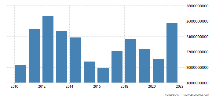 australia goods imports bop us dollar wb data