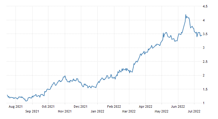 Australia Government Bond 10Y