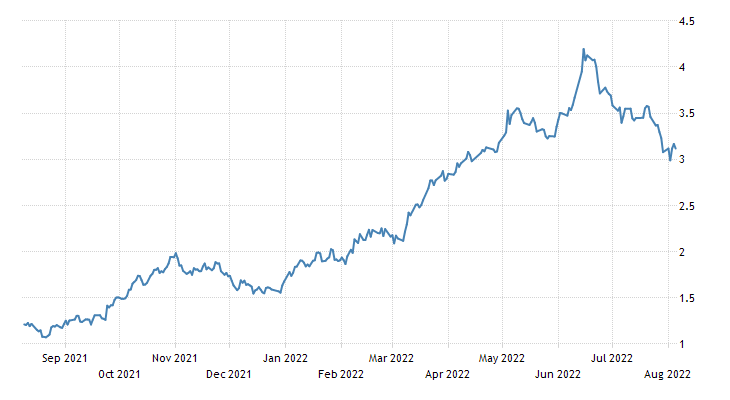Australia Government Bond 10Y