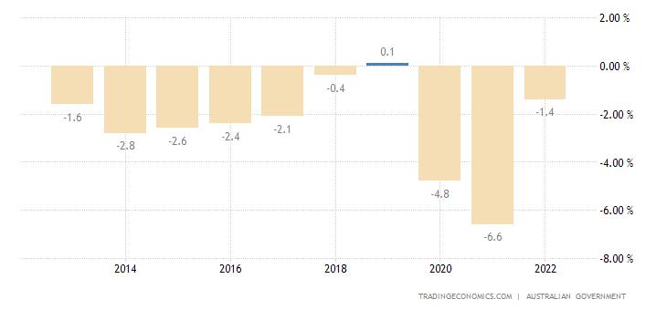 Australia Government Budget