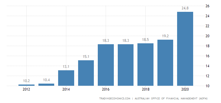 Australia government debt to gdp 1989 2017 data chart calendar australia government debt to gdp sciox Image collections