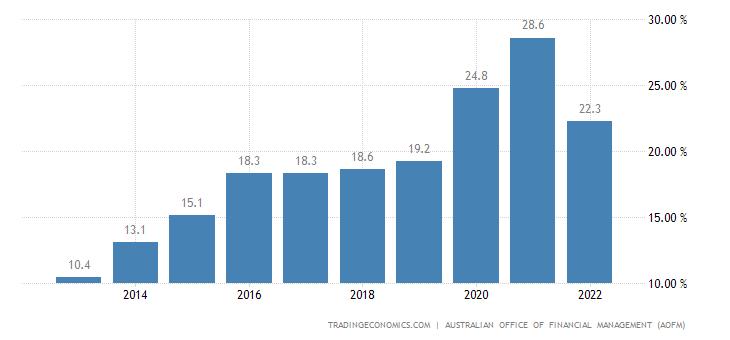 Australia Government Net Debt to GDP