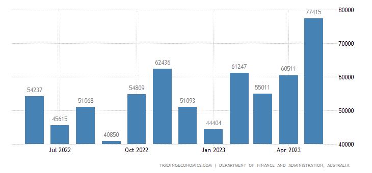 Australia Government Revenues