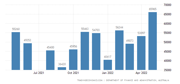 Australia Government Revenues