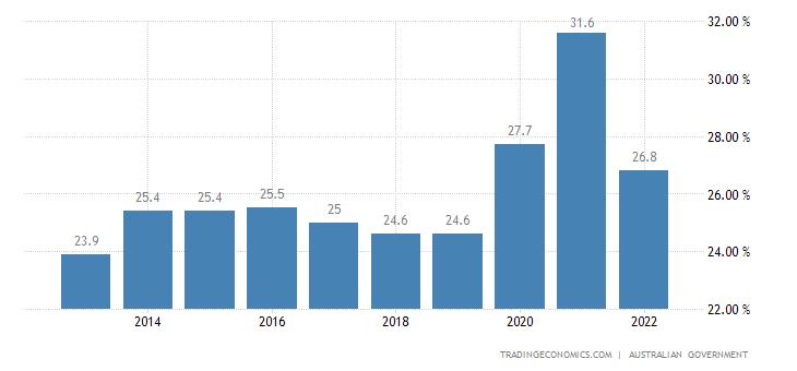 Australia Government Spending To GDP