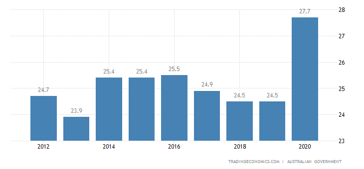Australia Government Spending To GDP