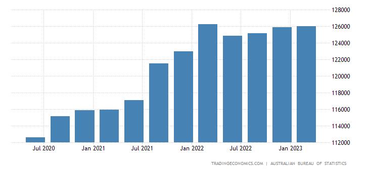 Australia Government Spending