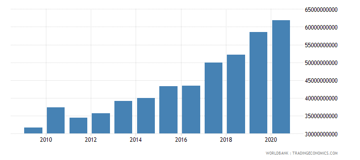 australia grants and other revenue current lcu wb data