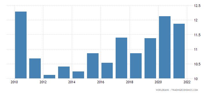 australia grants and other revenue percent of revenue wb data