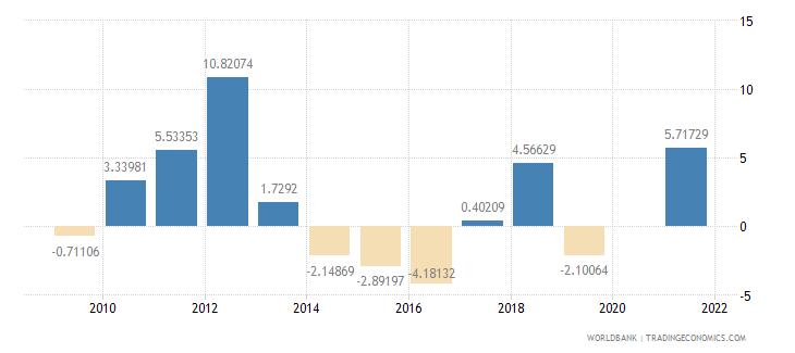 australia gross capital formation annual percent growth wb data