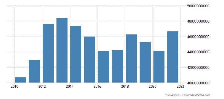 australia gross capital formation constant lcu wb data