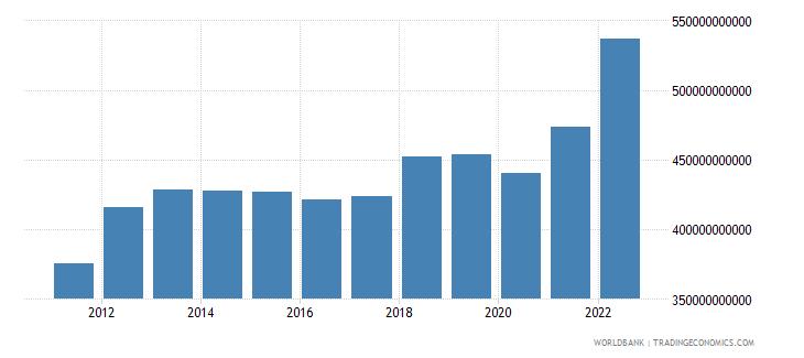 australia gross capital formation current lcu wb data