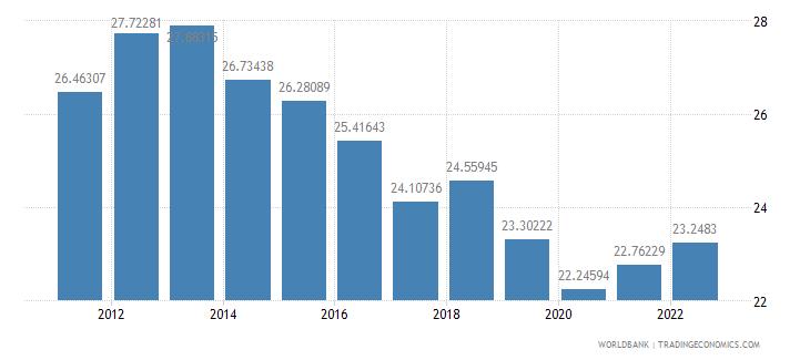 australia gross capital formation percent of gdp wb data