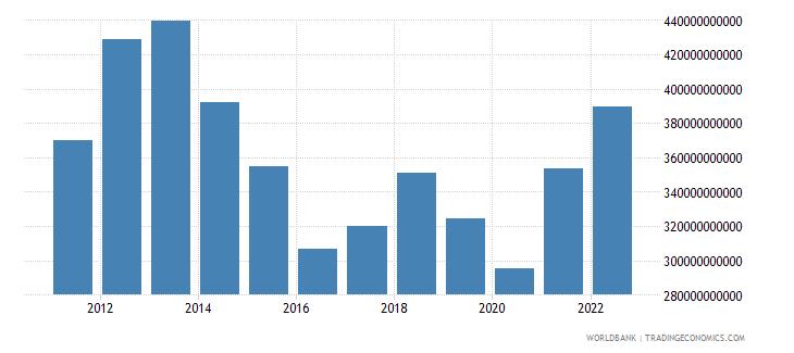 australia gross capital formation us dollar wb data