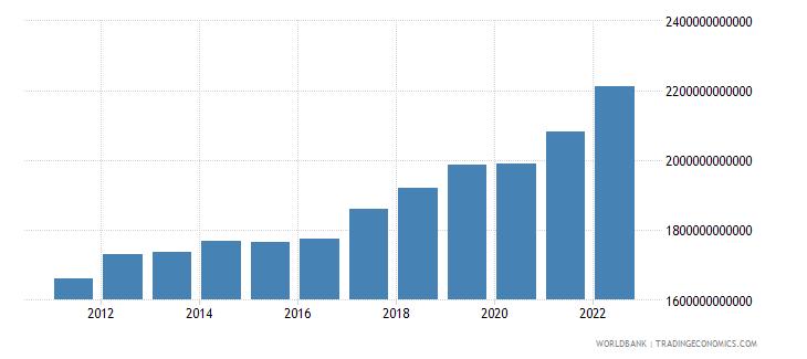 australia gross domestic income constant lcu wb data