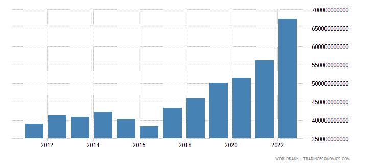 australia gross domestic savings current lcu wb data