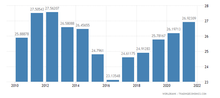 australia gross domestic savings percent of gdp wb data