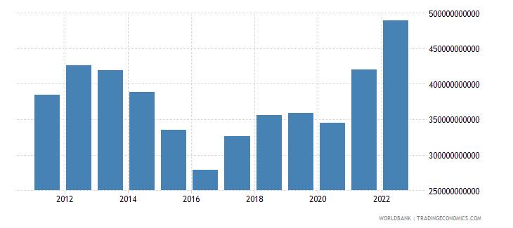 australia gross domestic savings us dollar wb data
